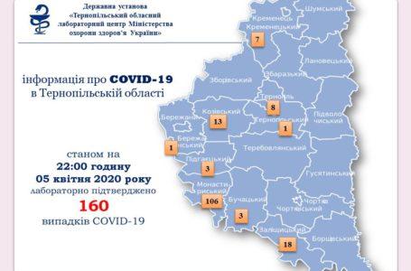 На Тернопільщині нових випадків коронавірус не підтверджено