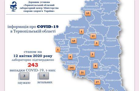 На Тернопільщині за добу підтвердили 35 випадків COVID-19, 13 – в одному селі