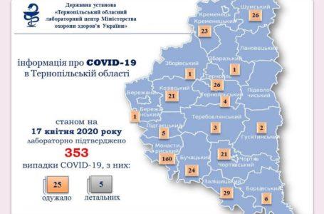 На Тернопільщині за добу +20 випадків COVID-19