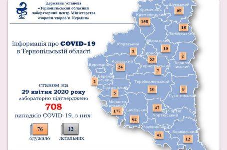 На Тернопільщині підтверджено 44 нових випадки Covid-19