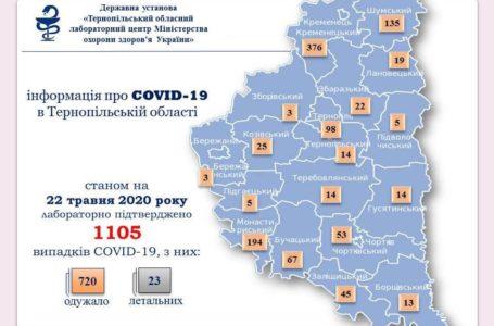 На Тернопільщині +7 випадків Covid-19, більшість – на Кременеччині