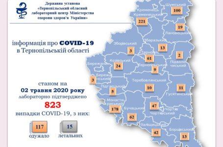 На Тернопільщині +30 інфікованих COVID-19, один – летальний
