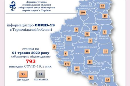 На Тернопільщині 793 випадки Сovid-19, за добу – 14 нових