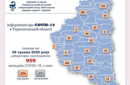 На Тернопільщині за добу +8 інфікованих Covid-19