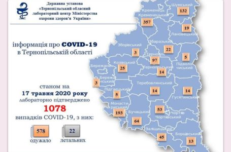 На Тернопільщині 31 одуження і 13 нових випадків Covid-19
