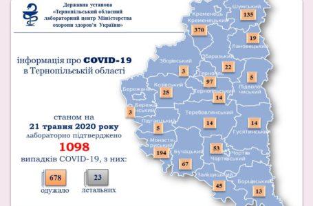 На Тернопільщині +9 нових випадків Covid-19, один – летальний