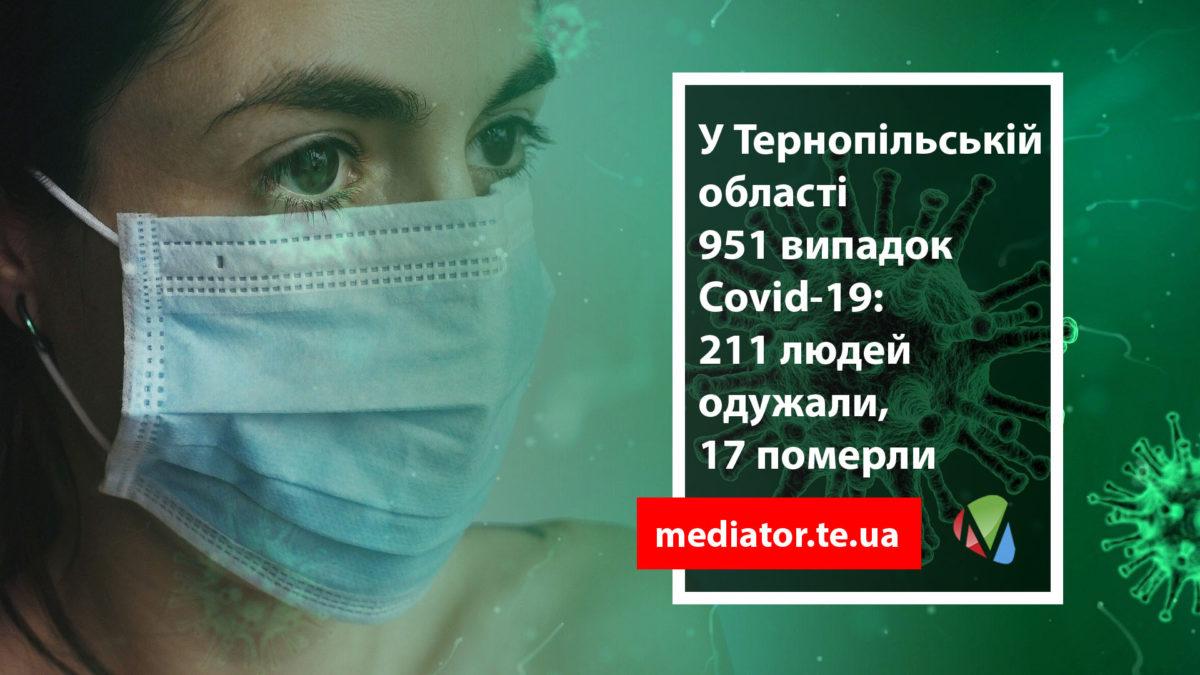 На Тернопільщині за добу +16 інфікованих COVID-19. Двоє людей померли