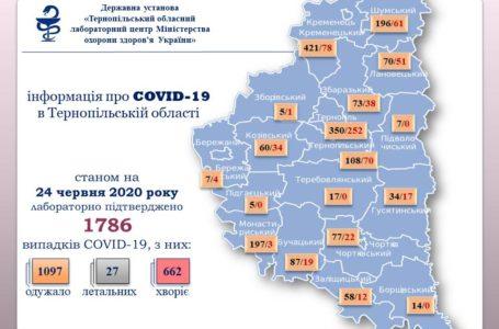 За добу в області +42 інфікованих вірусом Covid-19
