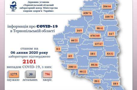 COVID-19 виявили в 32 жителів Тернополя і п'яти районів