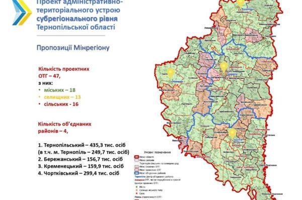 За проектом Мінрегіону на Тернопільщині буде 4 райони